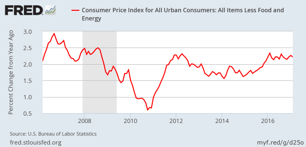 CPI less food and energy - February 2017