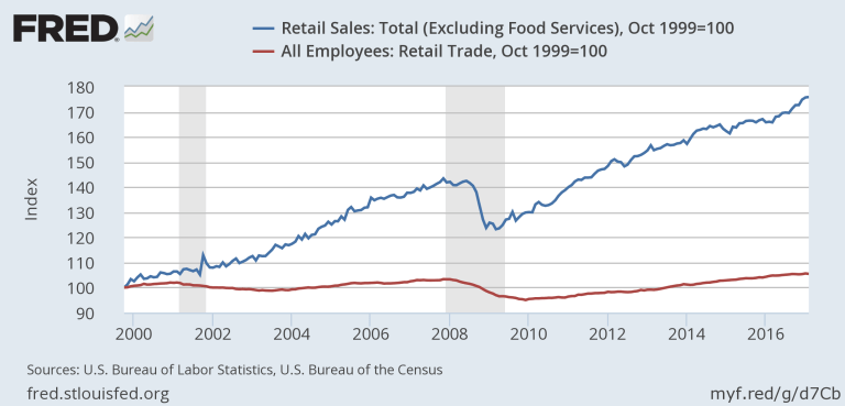 Retail Sales and Retail Employment