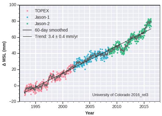 U of CO Sea Level Graph