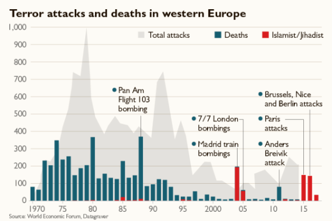 The Time: Terror Attacks in Western Europe