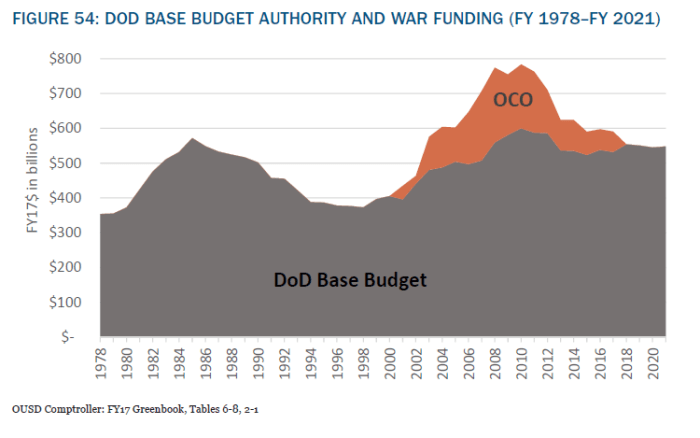 US real military spending over time