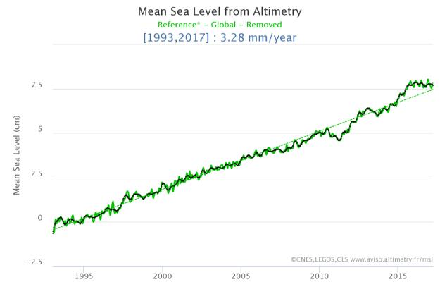 Global mean sea level from Aviso