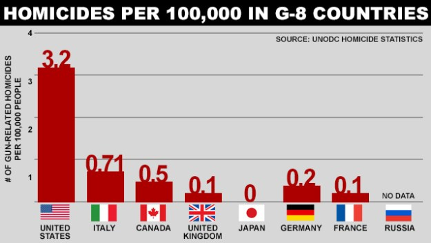 Homicides of G-8 countries - from ABC.