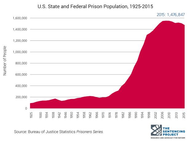 US prison population 1925-2015.