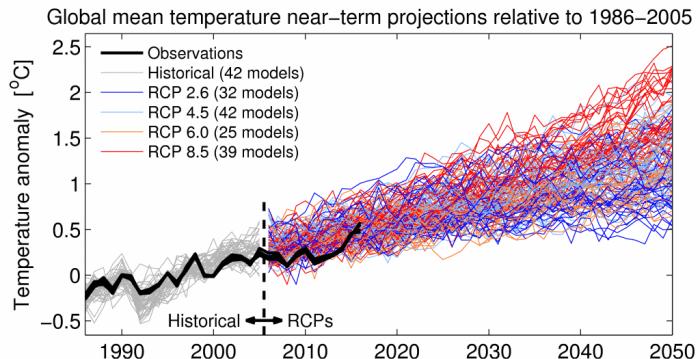 ClimateLab: temperature observations vs. CMIP3 model