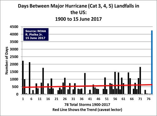 Days between major hurricane landfalls