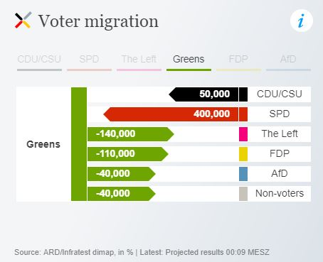 Sources of Green votes - per DW.
