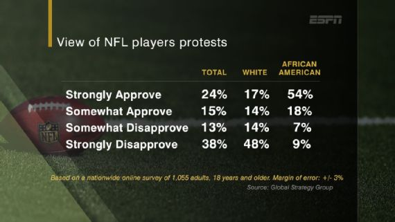 ESPN poll about NFL protests