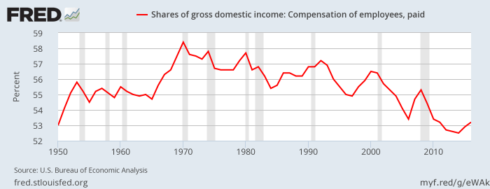 FRED: wages' share of gross domestic income