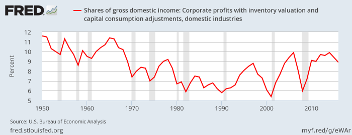 FRED - GDI share of corporate profits