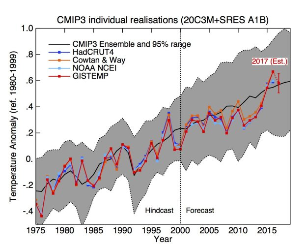 Gavin graph of temperature observations vs. CMIP3 models