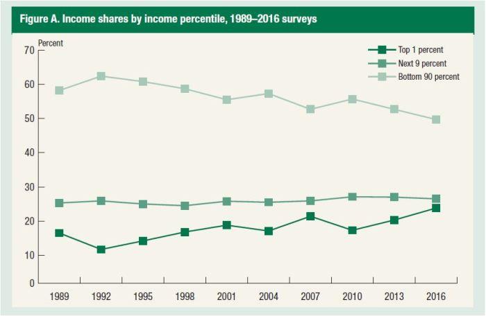 Income distribution - Fed Survey - Sept 2017