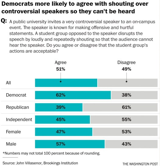 Brookings Study - Hate Speech punishment - Democrats