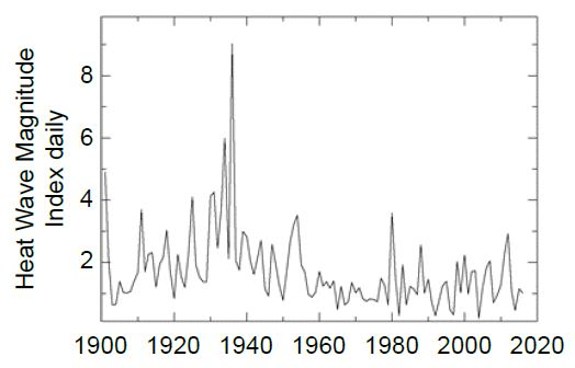 Figure 6.4: Observed changes in heat waves in the contiguous US.