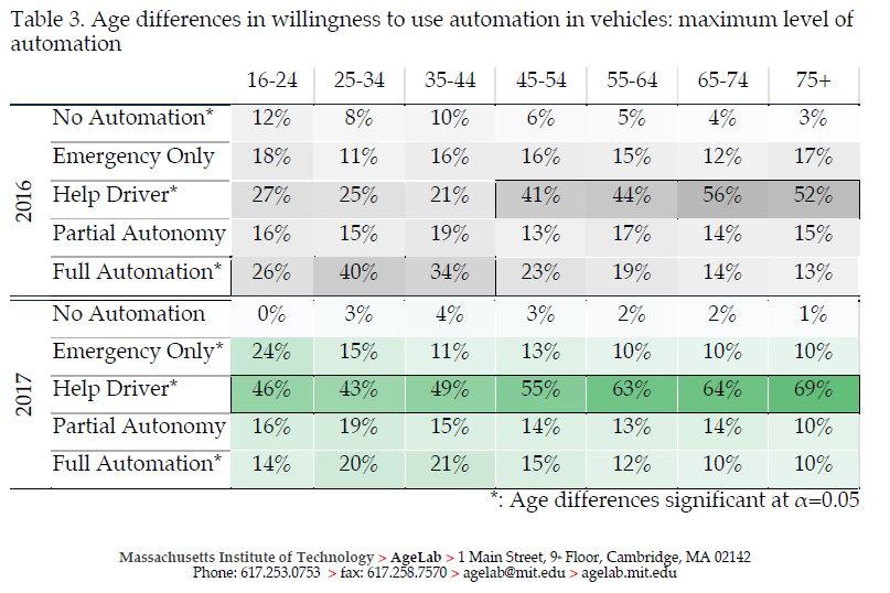 MIT study about autonomous vehicles - Table 3