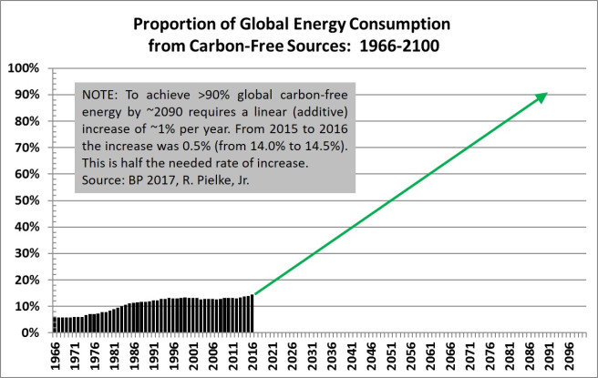 Proportion of global energy consumption from carbon-free sources