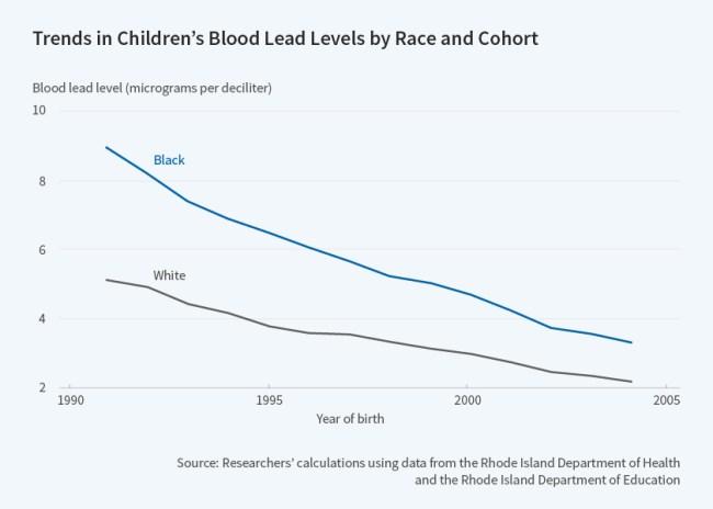 Children's blood lead levels