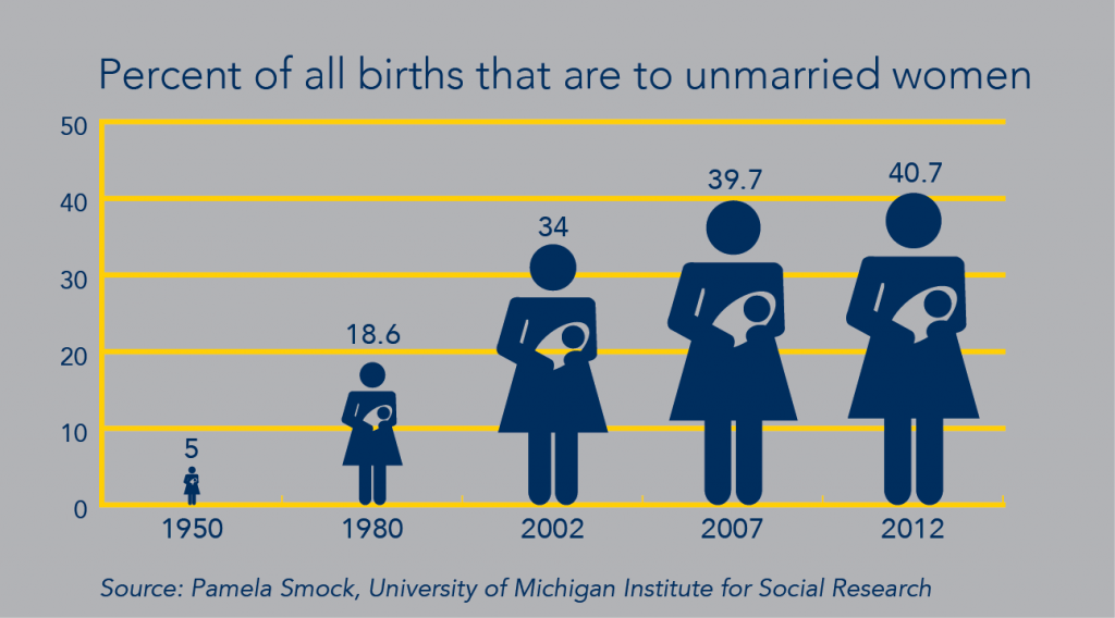 Births to unmarried women