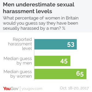 Guess of Sexual Harassment levels
