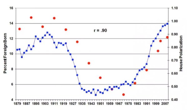 Haidt-Abrams: immigration and polarization graph