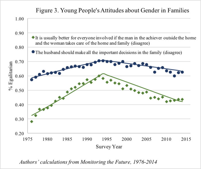 Young People's Attitudes about Gender in Families