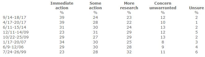 Polls about the need for action on climate change policy