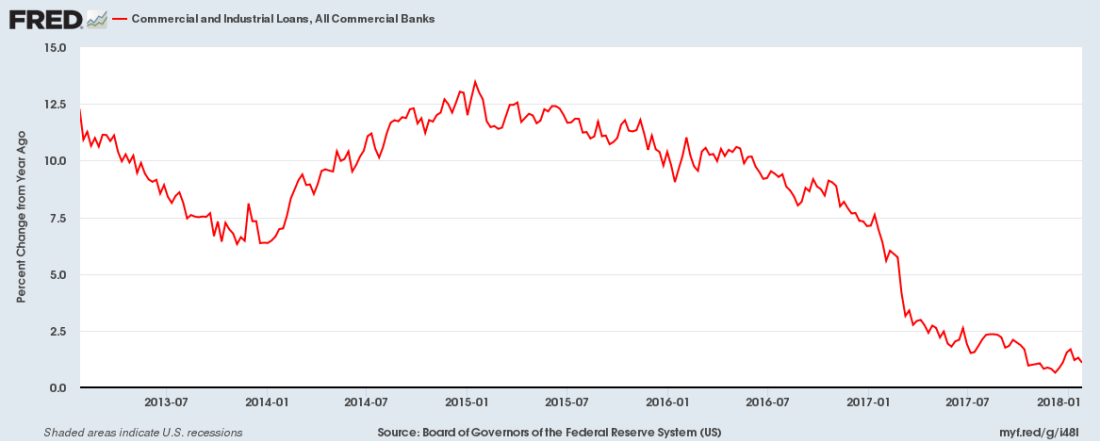 Commercial and Industrial Loans by banks