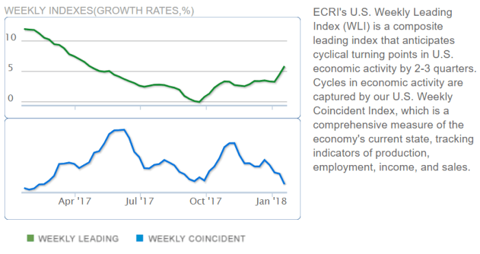 ECRI indexes