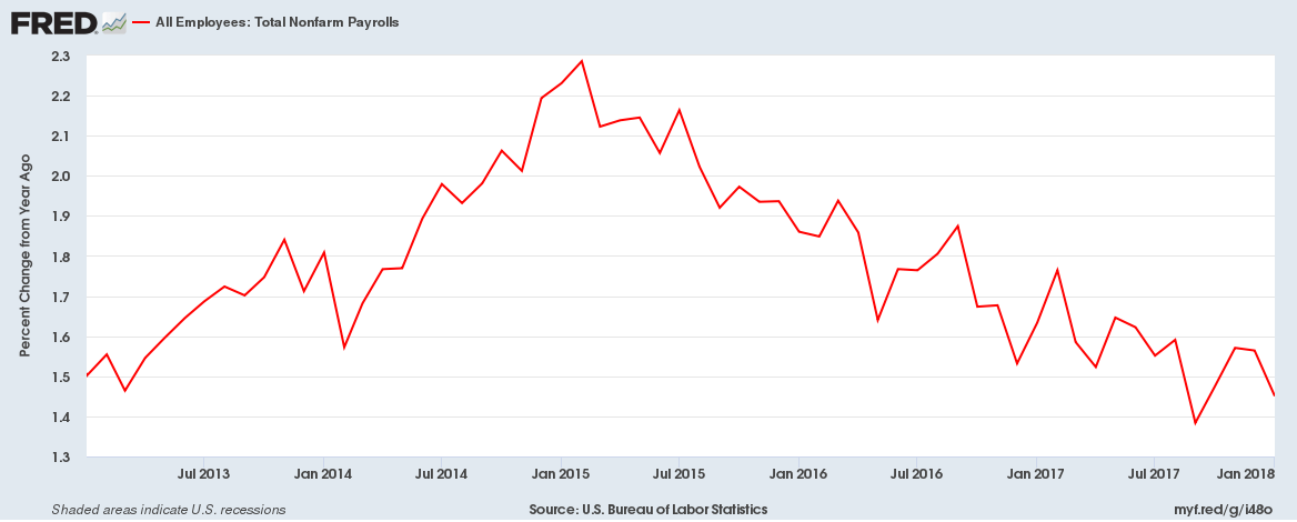 NonFarm Payrolls - YoY percent growth