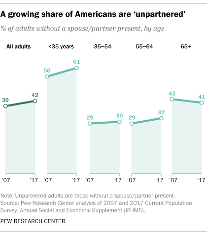 PEW - percent unmarried by age