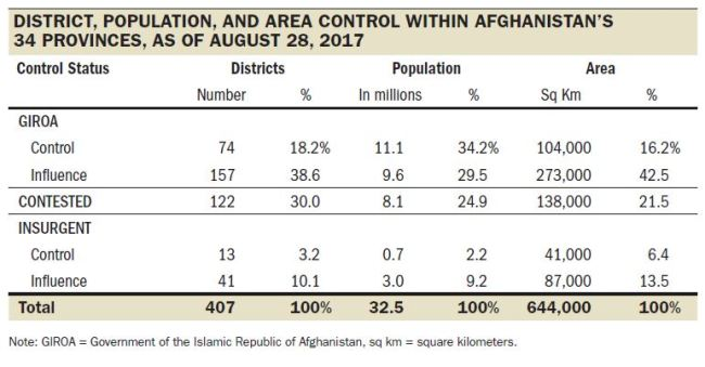 SIGAR - Who Controls Afghanistan - figure 3-5