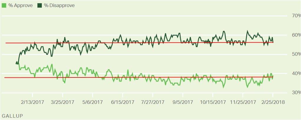 Gallup: Trump Job Approval Poll