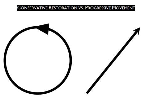 Restoration vs progressive movement
