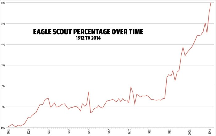 Percent of Scouts who become Eagle-Scout-percentages - over time