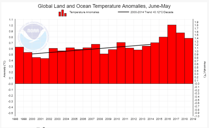 Global Surface Temperature graph from NOAA