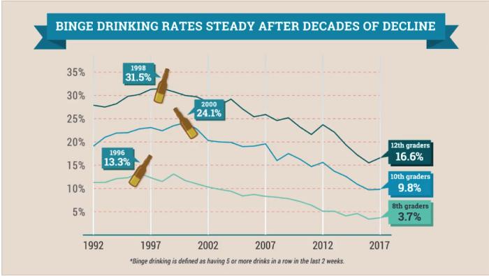 Binge Drinking by kids