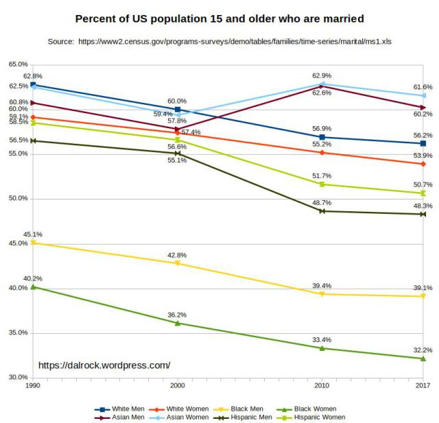 Marriage rates for Americans by race and ethnicity