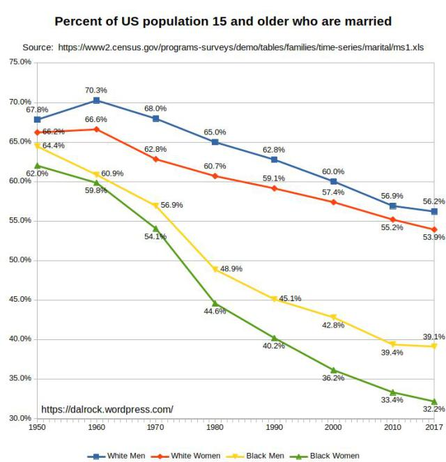Marriage rates for Black and White Americans