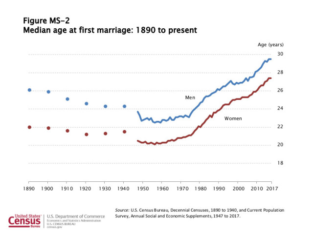 Median age at first marriage
