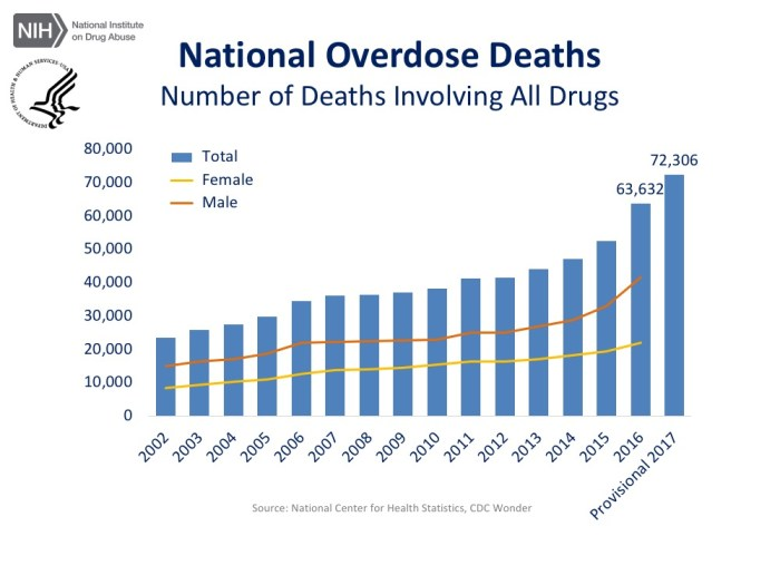 Total US drug deaths - by sex
