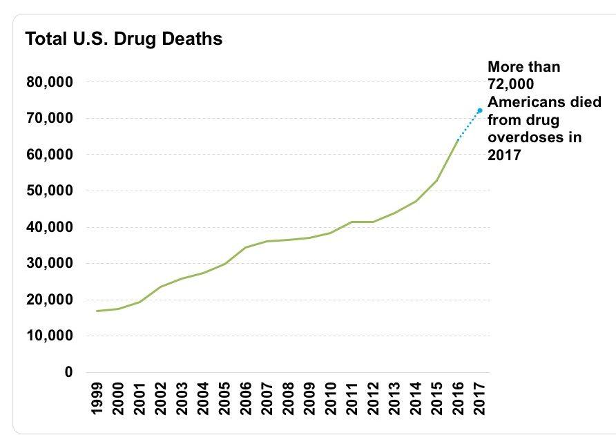 Total US drug deaths