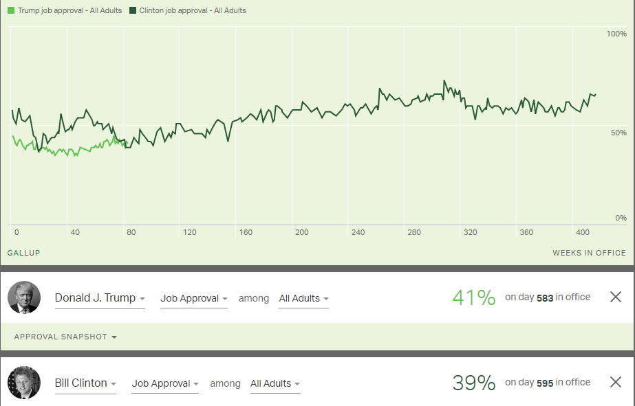 Job Approval: Trump vs Bill Clinton