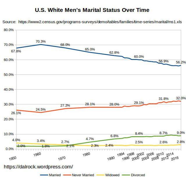 White Men's marital status