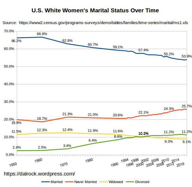 White Women's marital status