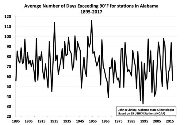 Alabama - days exceeding 90 degrees