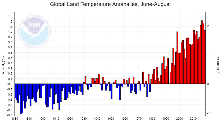 Global land temp - summer