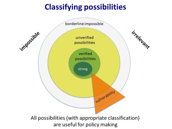 Classifying Possibilities