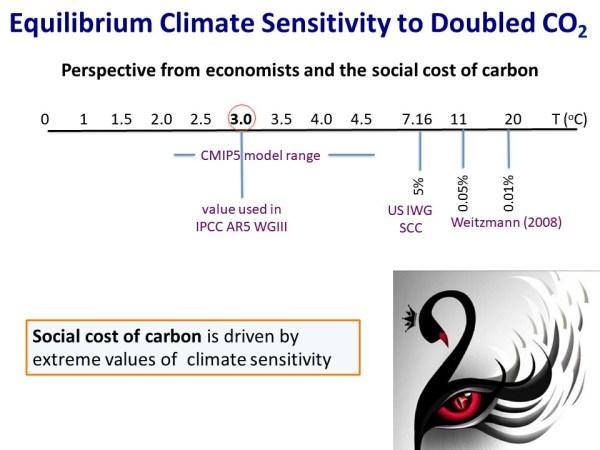 Equilibrium Climate Sensitivity - Economists