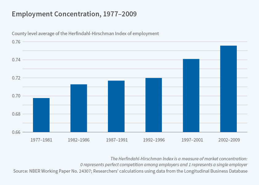 Increase in employment concentration - NBER paper w24307