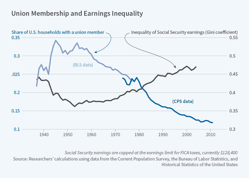 NBER: Union membership falls and income inequality rises - w24587